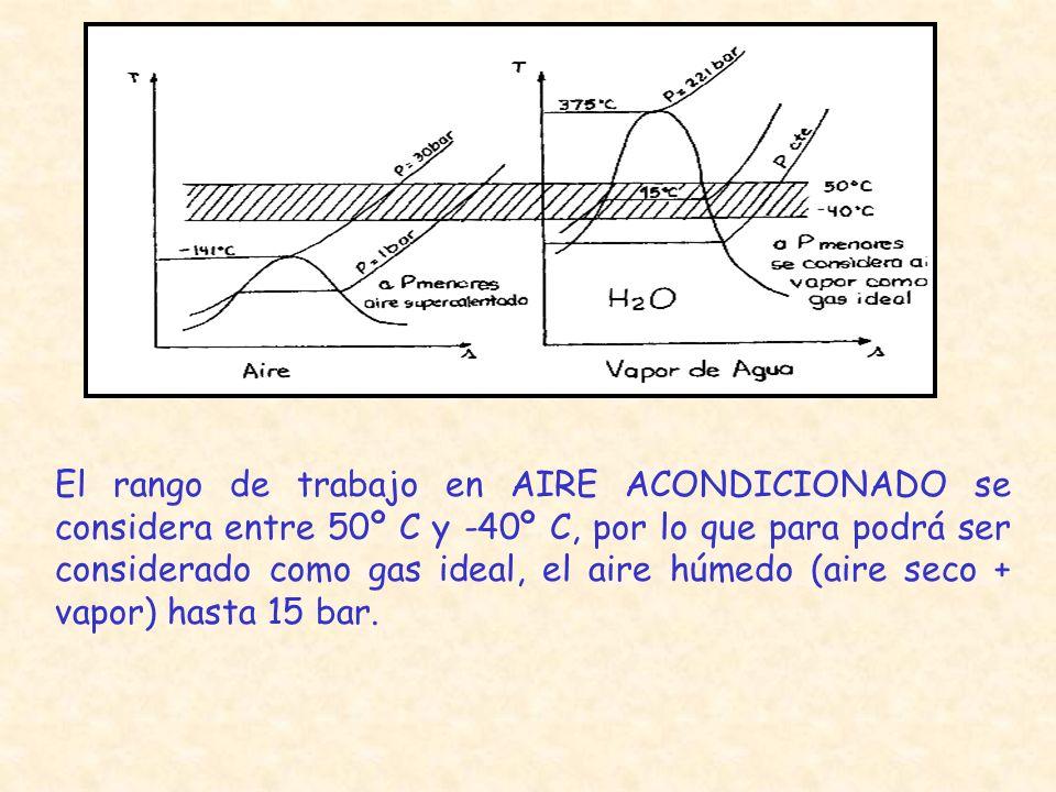 El rango de trabajo en AIRE ACONDICIONADO se considera entre 50º C y -40º C, por lo que para podrá ser considerado como gas ideal, el aire húmedo (aire seco + vapor) hasta 15 bar.