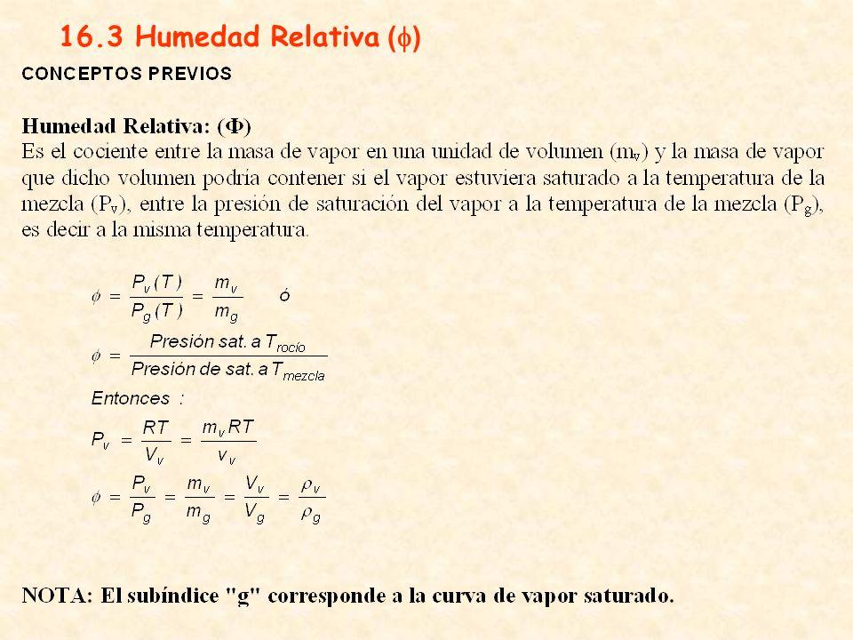 16.3 Humedad Relativa (f)