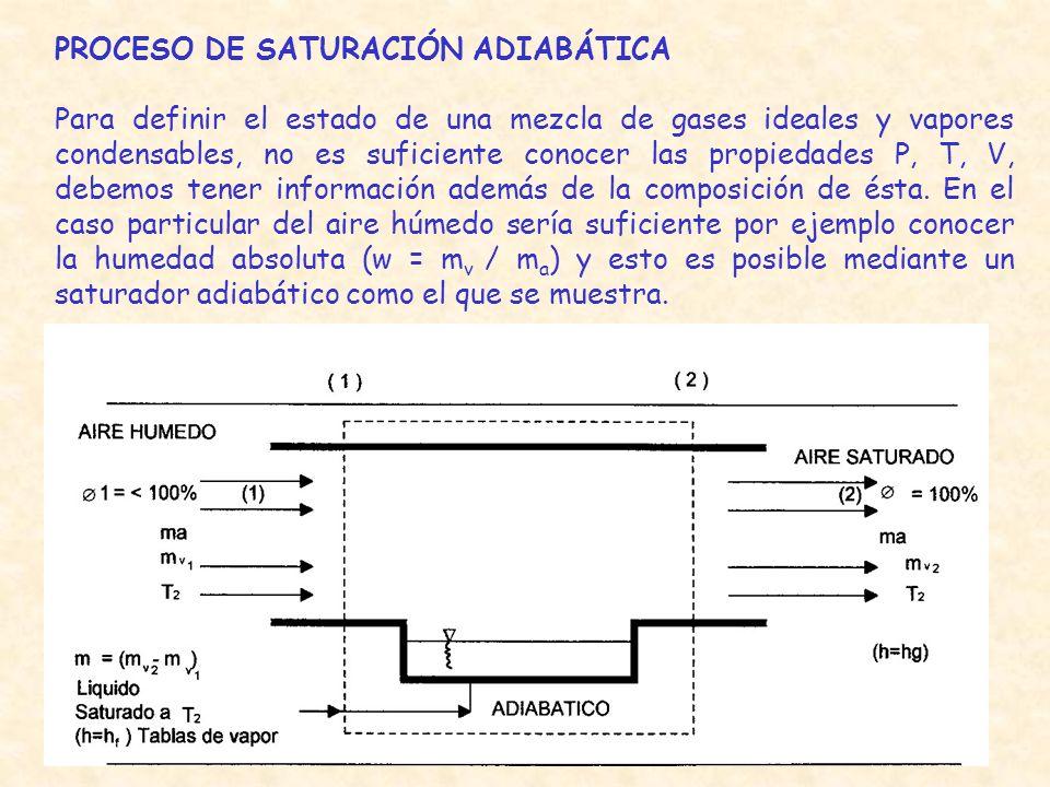 PROCESO DE SATURACIÓN ADIABÁTICA