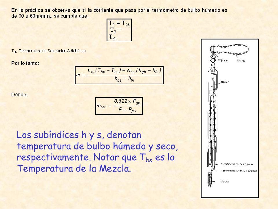 Los subíndices h y s, denotan temperatura de bulbo húmedo y seco, respectivamente.