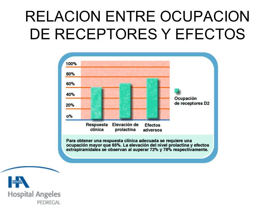RELACION ENTRE OCUPACION DE RECEPTORES Y EFECTOS