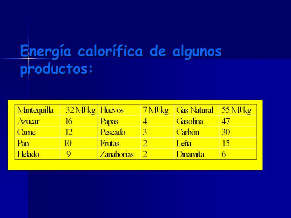 Energía calorífica de algunos productos: