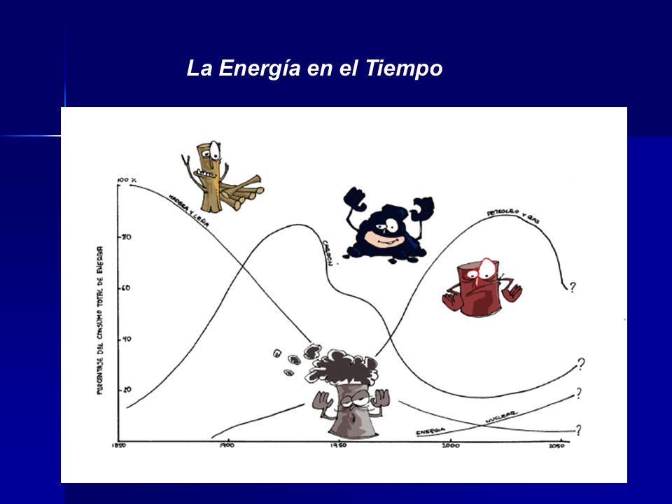 La Energía en el Tiempo