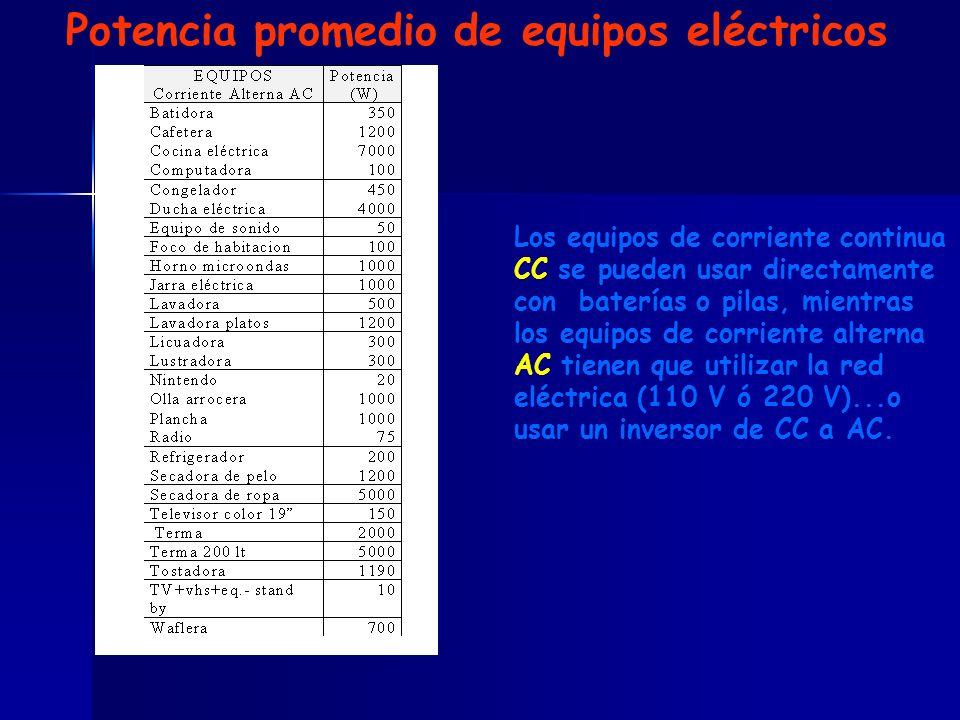 Potencia promedio de equipos eléctricos