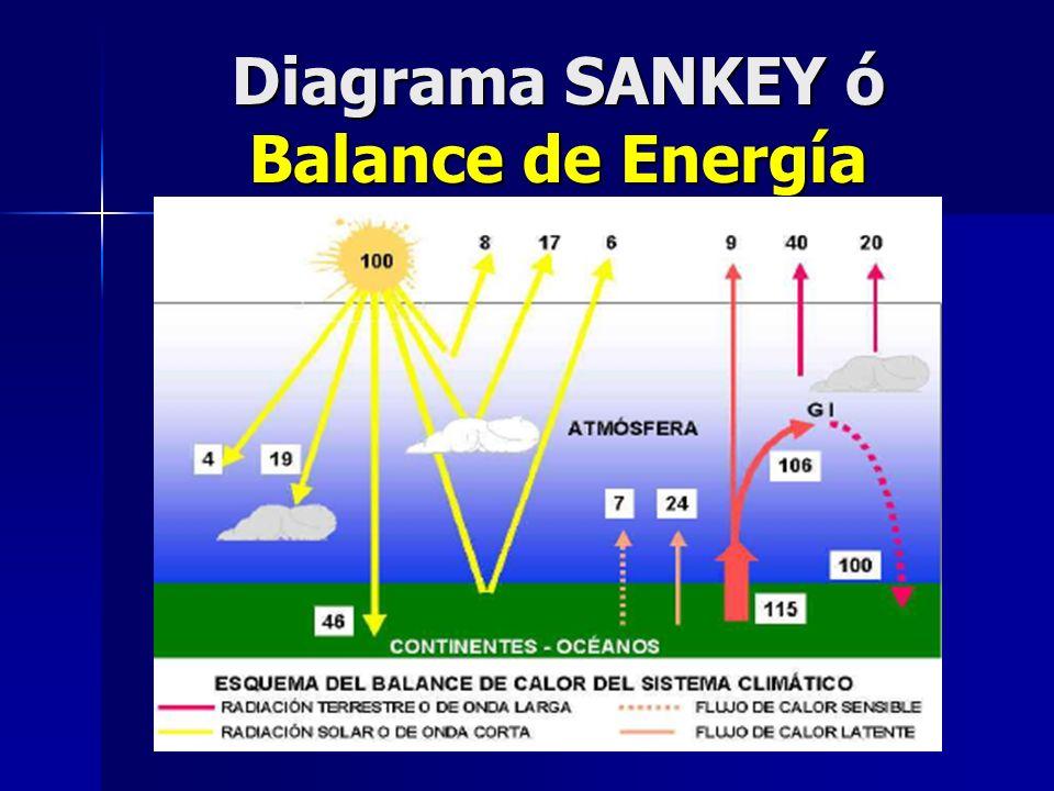 Diagrama SANKEY ó Balance de Energía