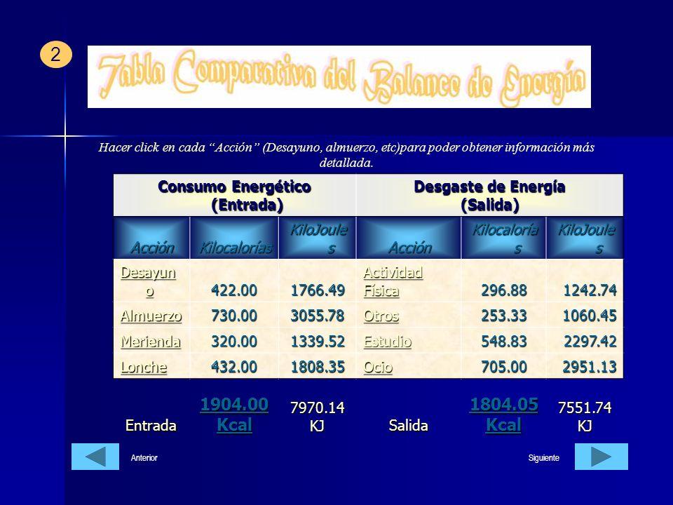 Consumo Energético (Entrada)