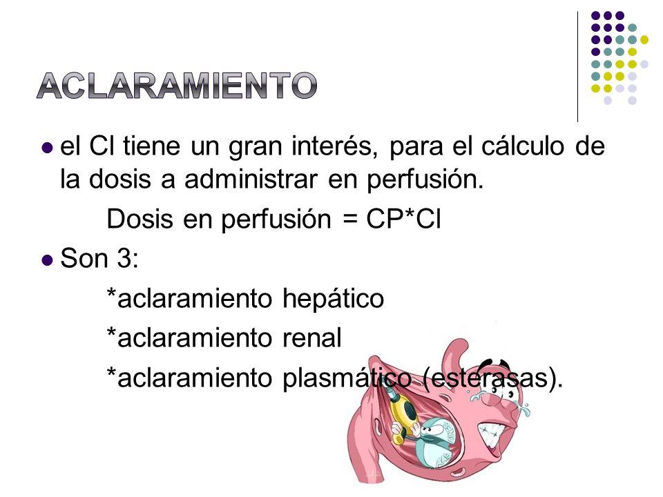 ACLARAMIENTOel Cl tiene un gran interés, para el cálculo de la dosis a administrar en perfusión. Dosis en perfusión = CP*Cl.