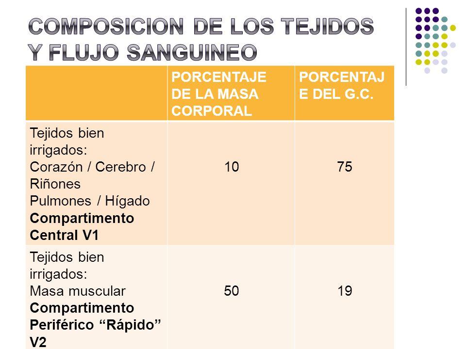 COMPOSICION DE LOS TEJIDOS Y FLUJO SANGUINEO