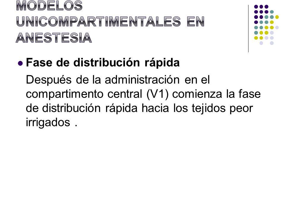 MODELOS UNICOMPARTIMENTALES EN ANESTESIA