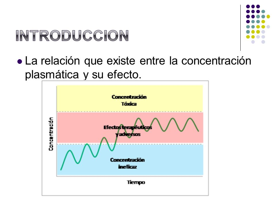 INTRODUCCION La relación que existe entre la concentración plasmática y su efecto.