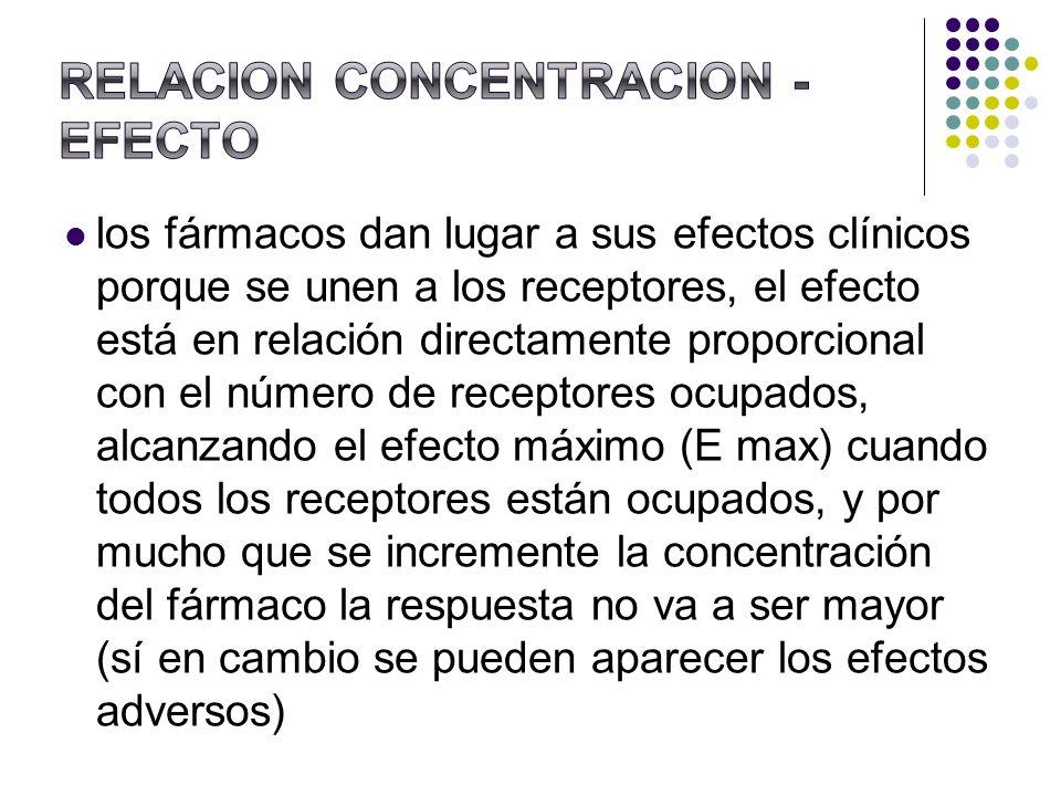 RELACION CONCENTRACION - EFECTO