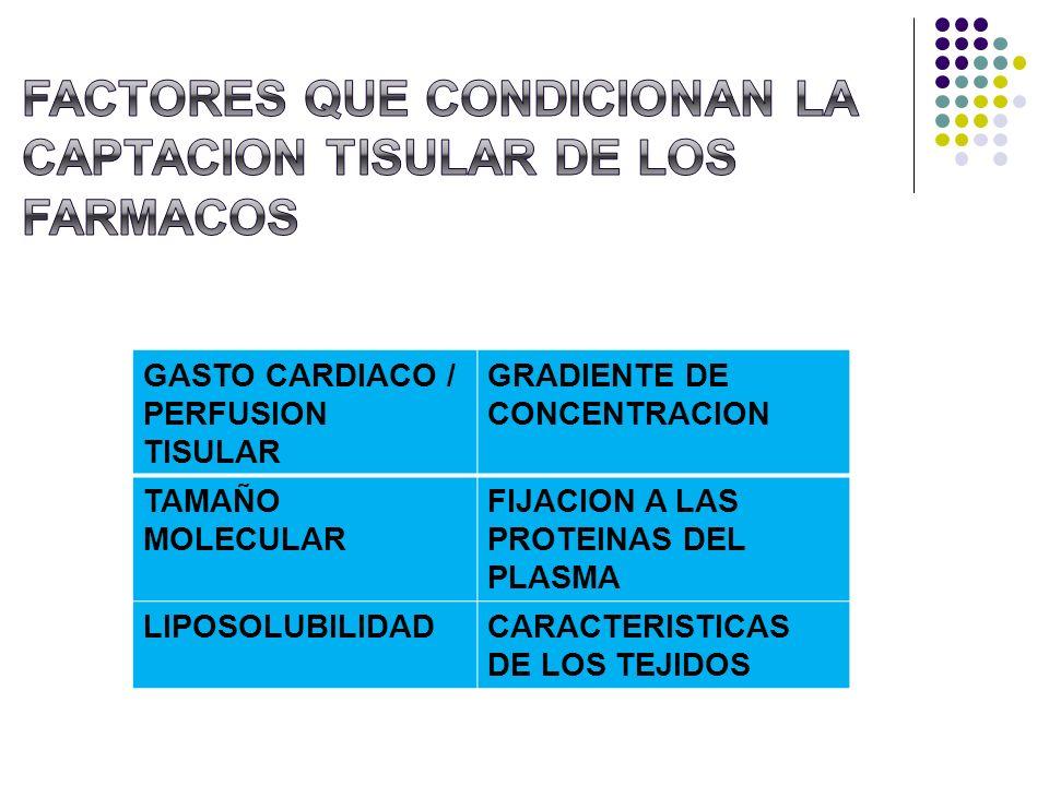 FACTORES QUE CONDICIONAN LA CAPTACION TISULAR DE LOS FARMACOS
