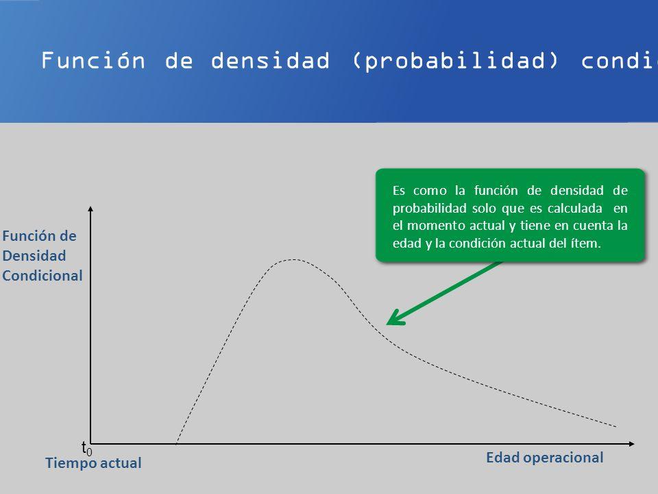Función de densidad (probabilidad) condicional