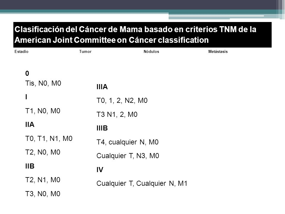 Clasificación del Cáncer de Mama basado en criterios TNM de la American Joint Committee on Cáncer classification