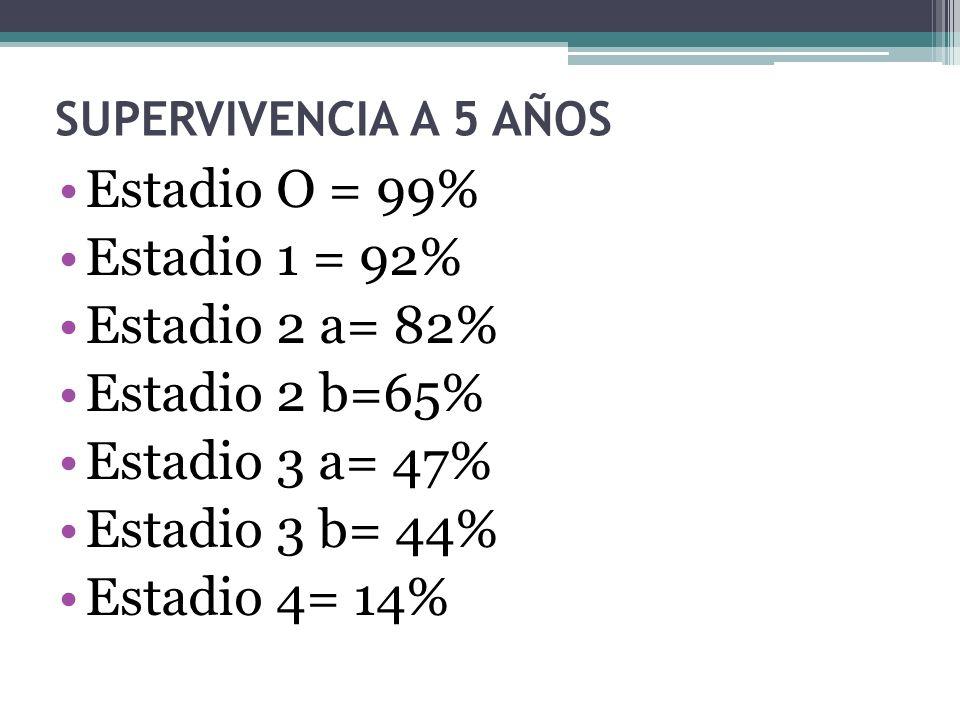 Estadio O = 99% Estadio 1 = 92% Estadio 2 a= 82% Estadio 2 b=65%