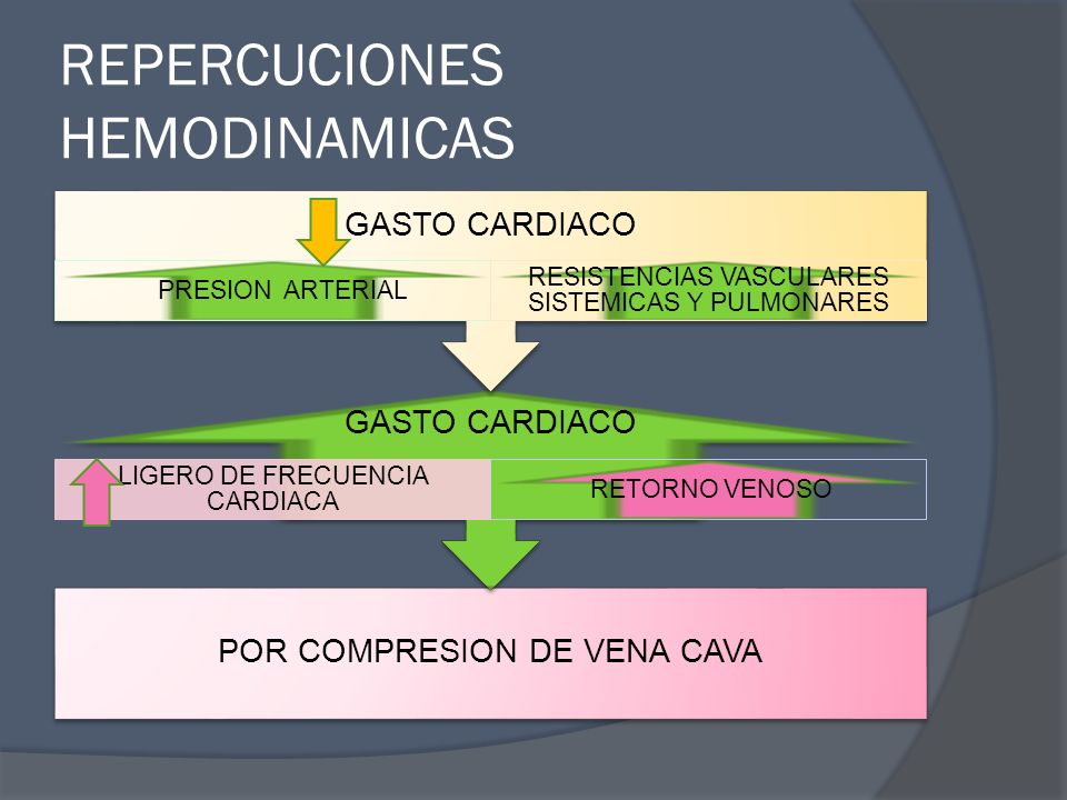 REPERCUCIONES HEMODINAMICAS
