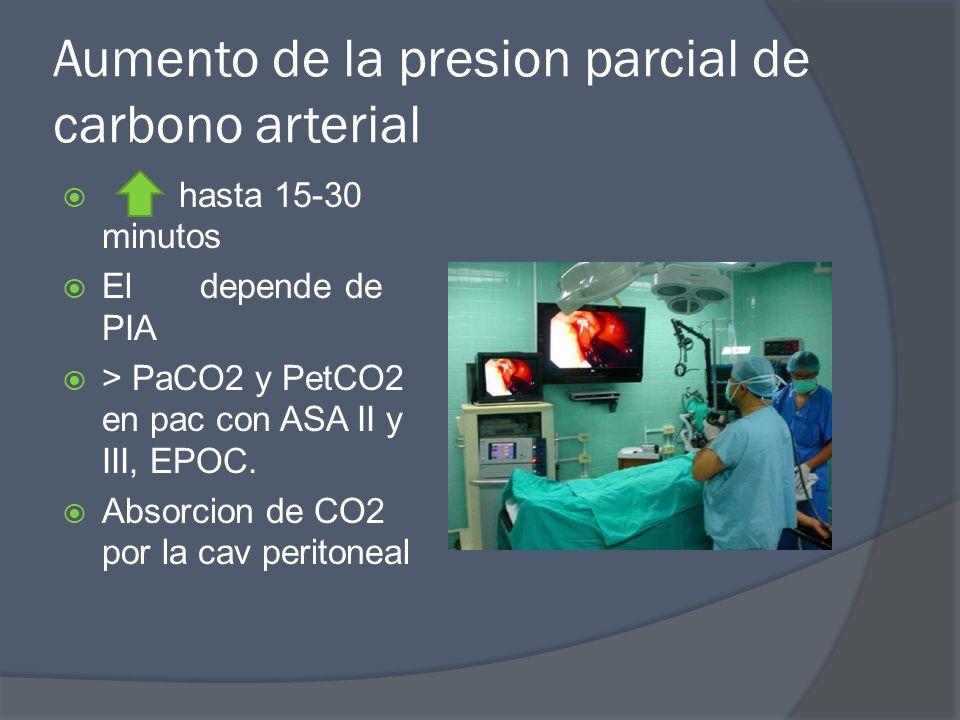 Aumento de la presion parcial de carbono arterial