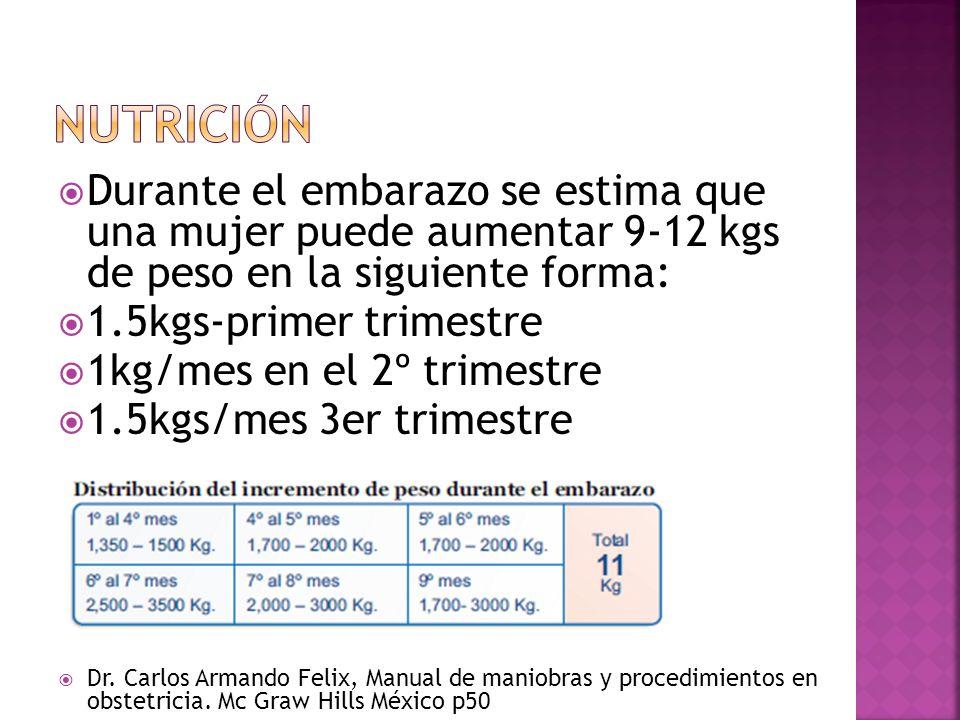 Nutrición Durante el embarazo se estima que una mujer puede aumentar 9-12 kgs de peso en la siguiente forma: