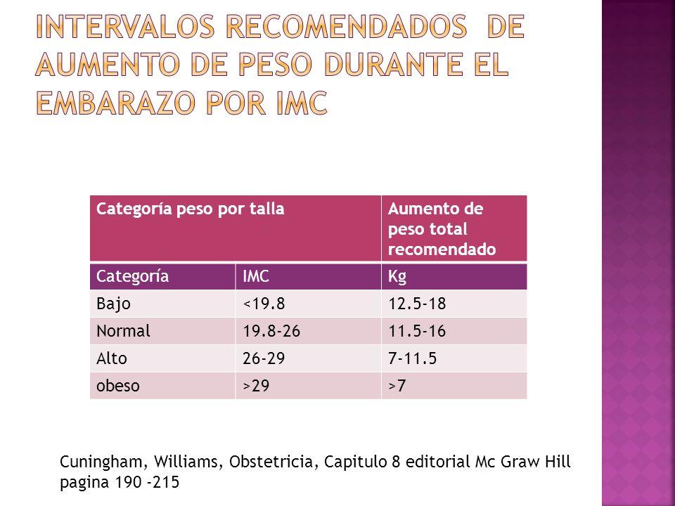Intervalos recomendados de aumento de peso durante el embarazo por imc