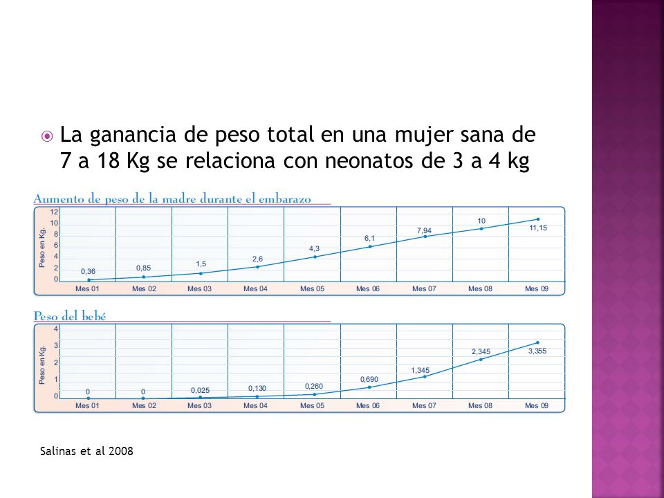 La ganancia de peso total en una mujer sana de 7 a 18 Kg se relaciona con neonatos de 3 a 4 kg