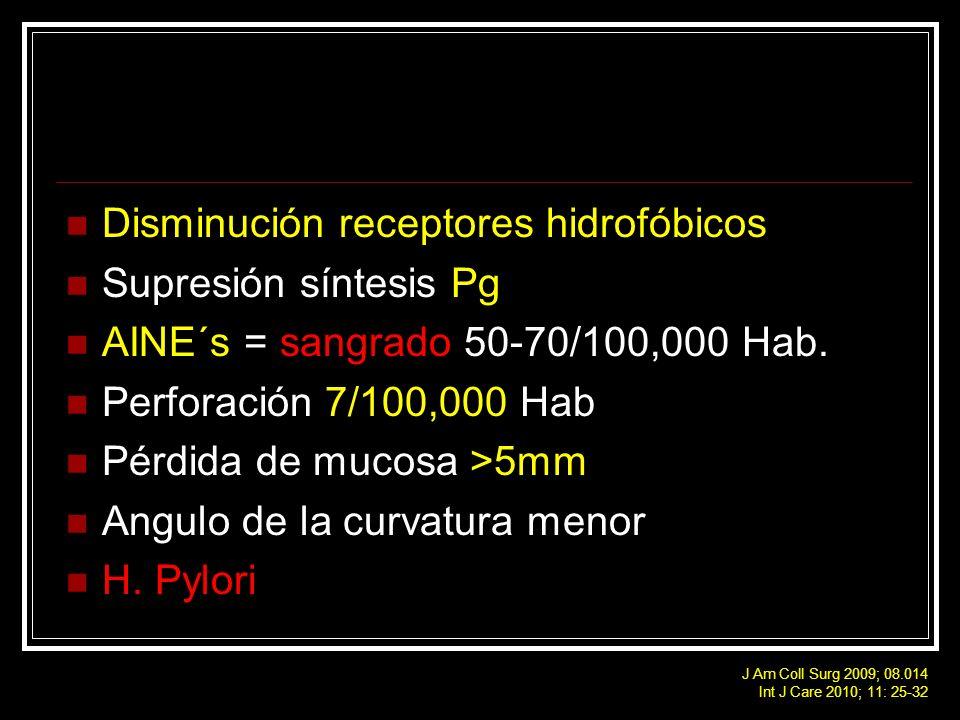 Disminución receptores hidrofóbicos Supresión síntesis Pg