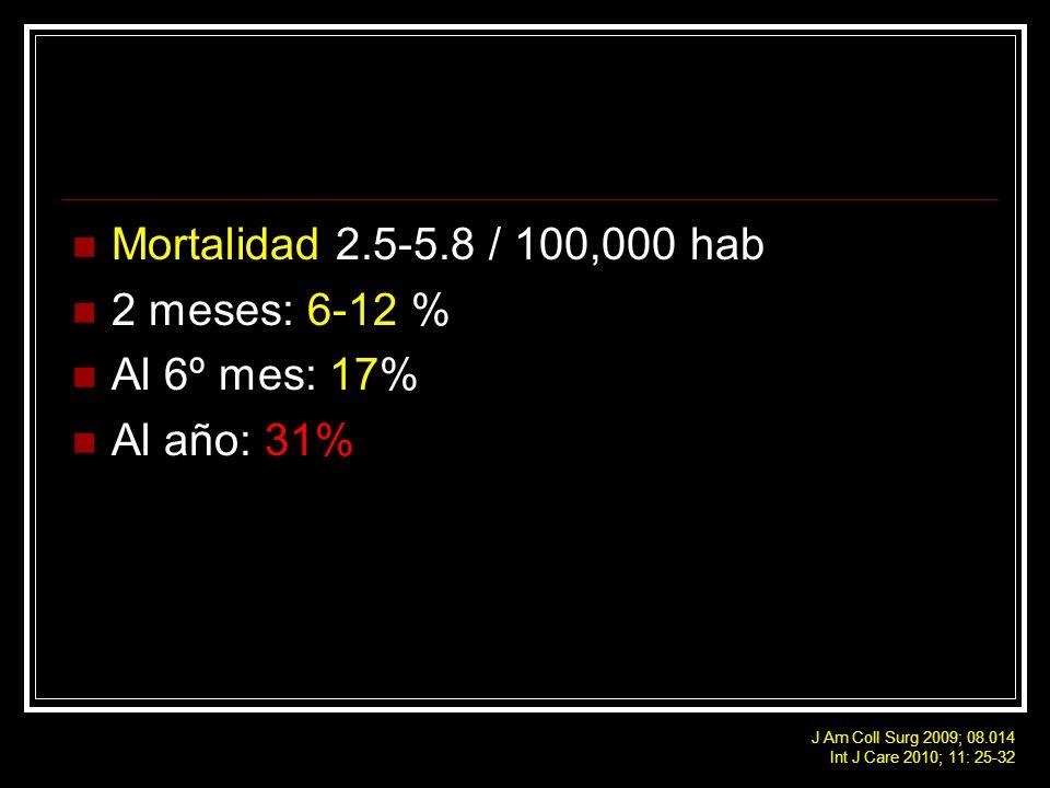 Mortalidad 2.5-5.8 / 100,000 hab 2 meses: 6-12 % Al 6º mes: 17%