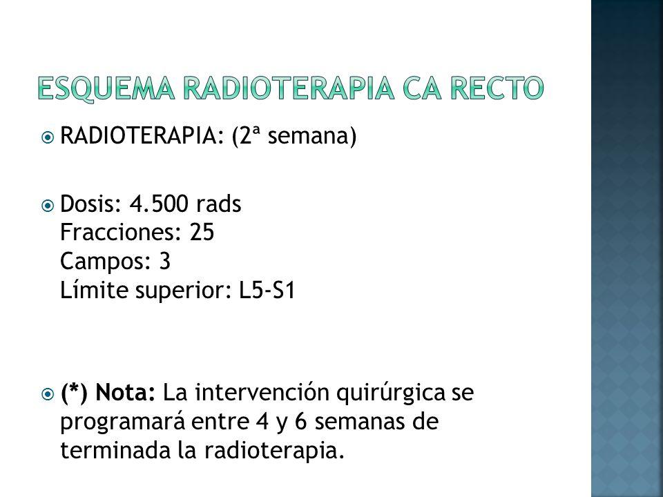Esquema radioterapia Ca Recto