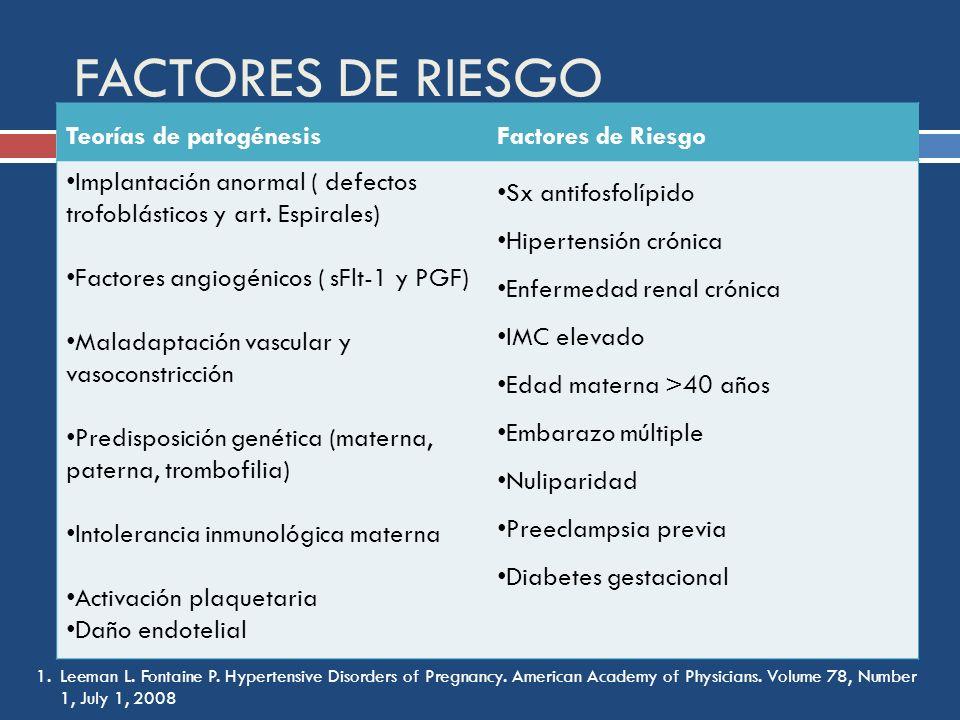 FACTORES DE RIESGO Teorías de patogénesis Factores de Riesgo