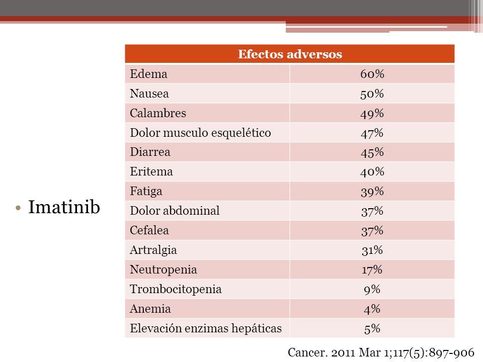 Imatinib Efectos adversos Edema 60% Nausea 50% Calambres 49%