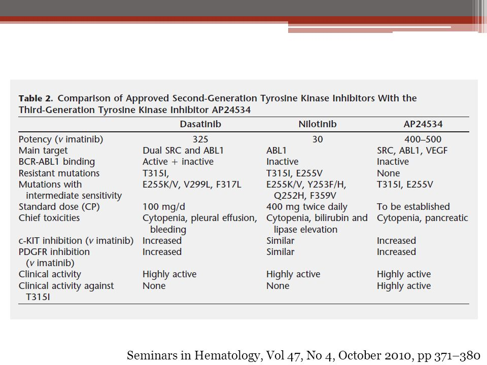 Seminars in Hematology, Vol 47, No 4, October 2010, pp 371–380