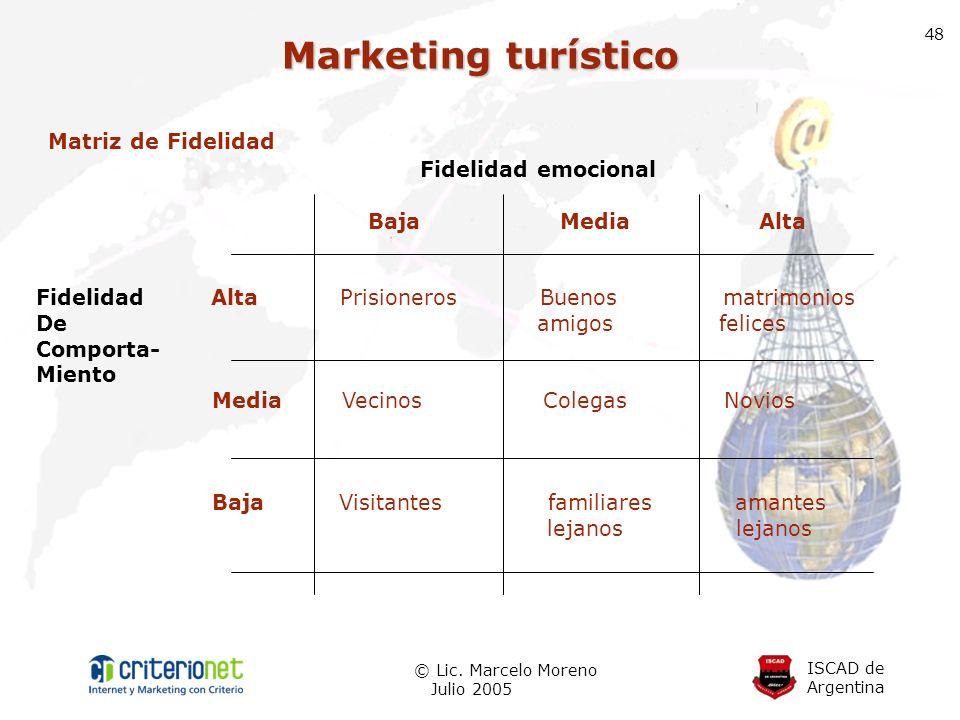 Marketing turístico Fidelidad emocional Matriz de Fidelidad