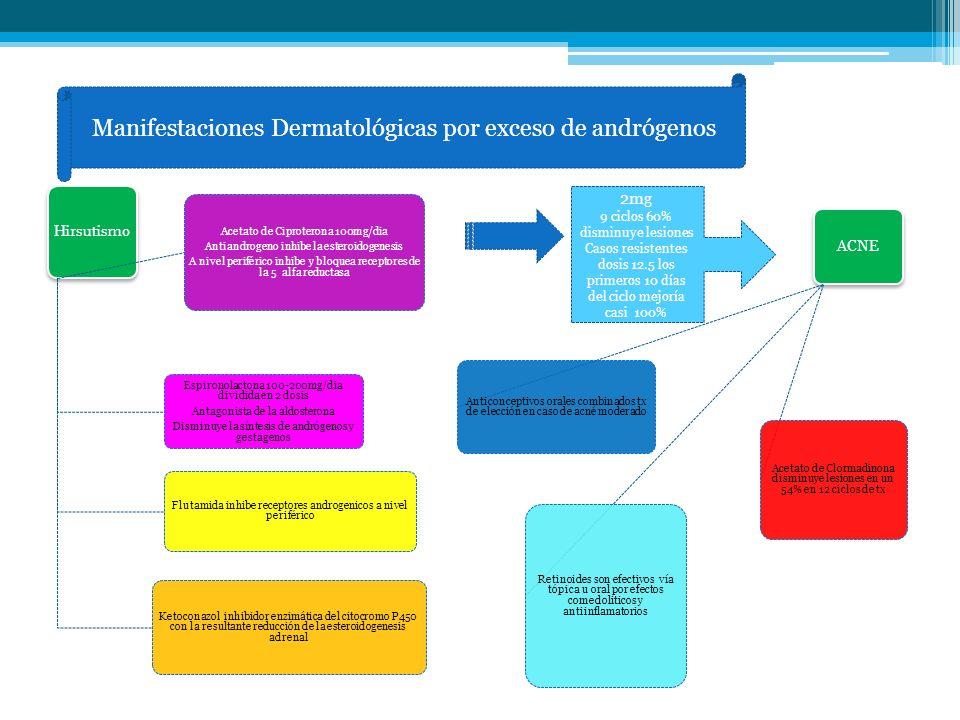 Manifestaciones Dermatológicas por exceso de andrógenos