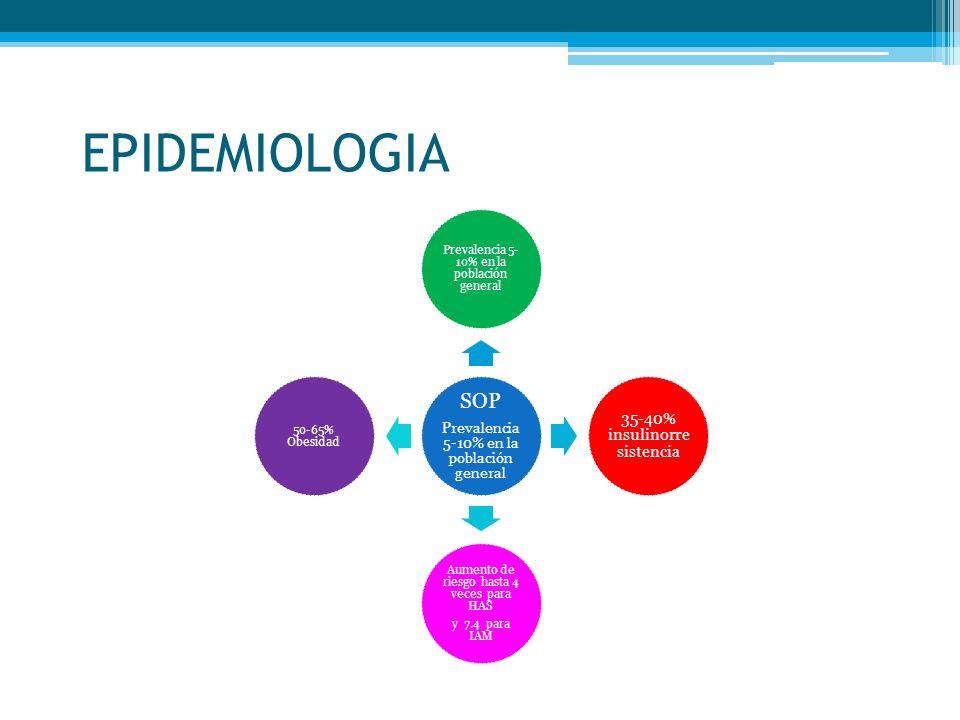 EPIDEMIOLOGIA SOP 35-40% insulinorresistencia