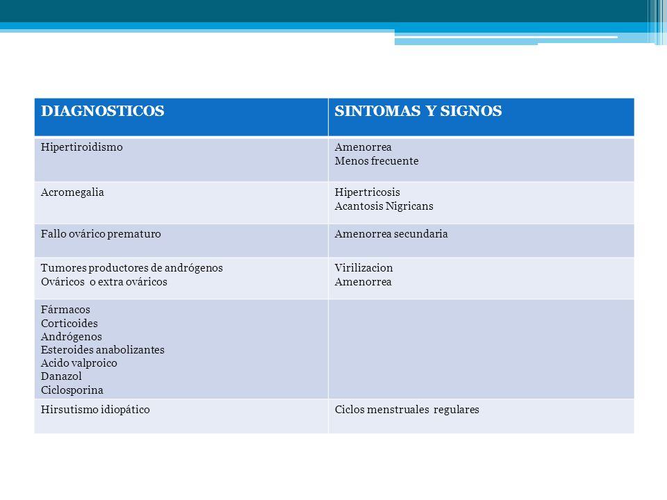 DIAGNOSTICOS SINTOMAS Y SIGNOS Hipertiroidismo Amenorrea