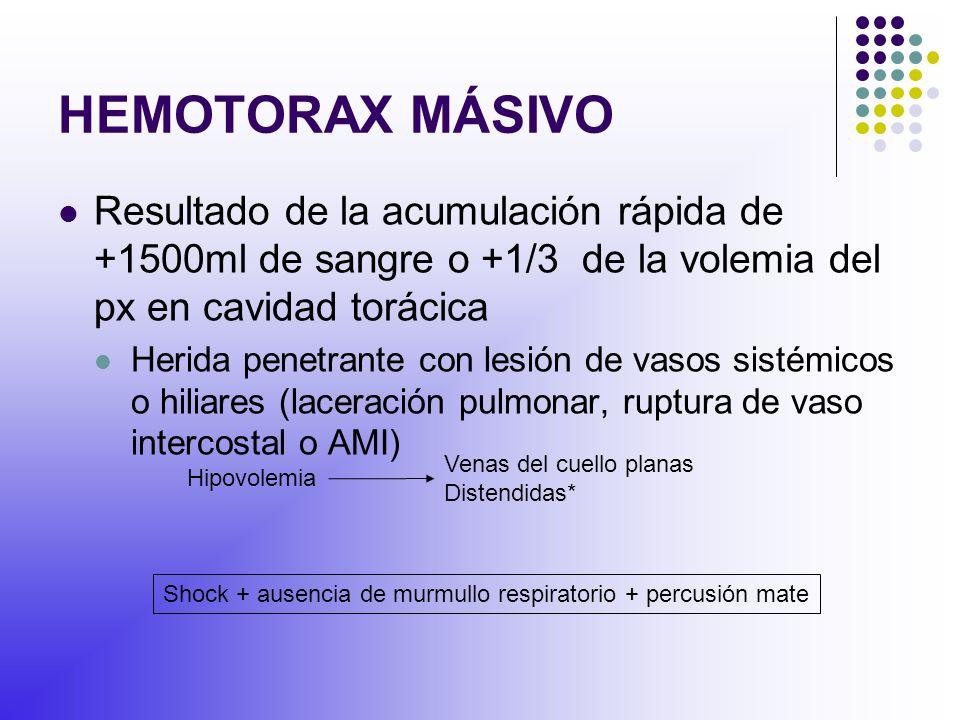 HEMOTORAX MÁSIVO Resultado de la acumulación rápida de +1500ml de sangre o +1/3 de la volemia del px en cavidad torácica.