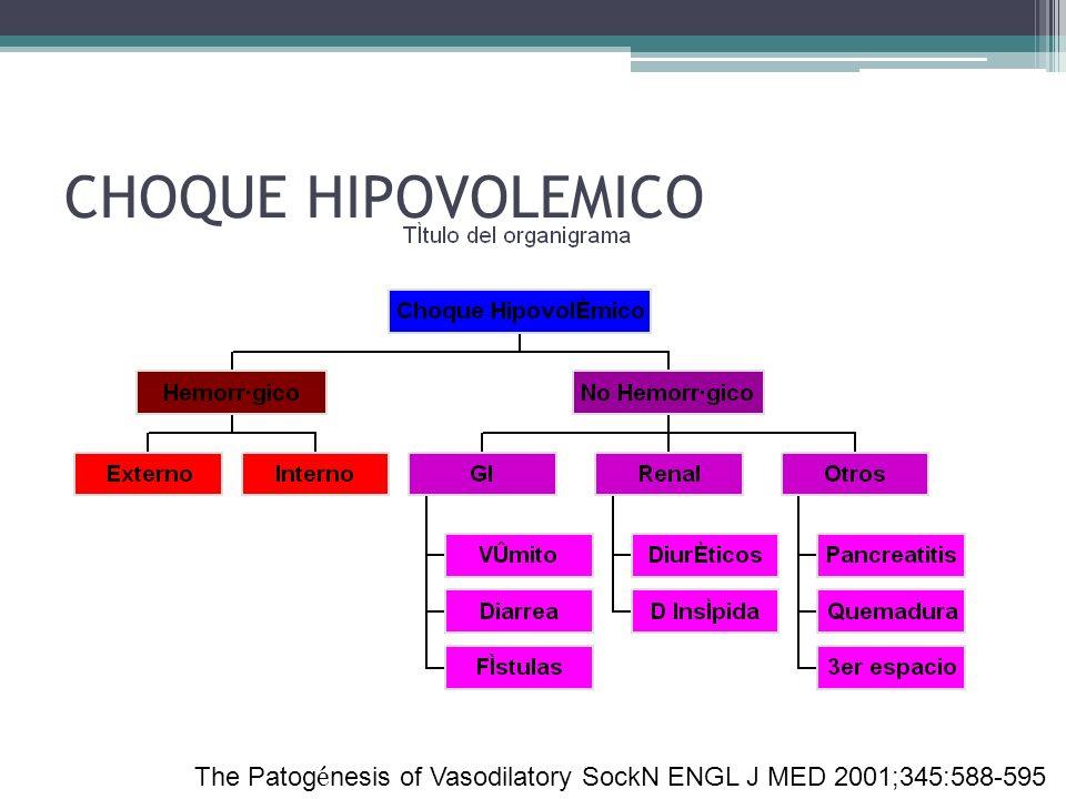 CHOQUE HIPOVOLEMICO The Patogénesis of Vasodilatory SockN ENGL J MED 2001;345:588-595