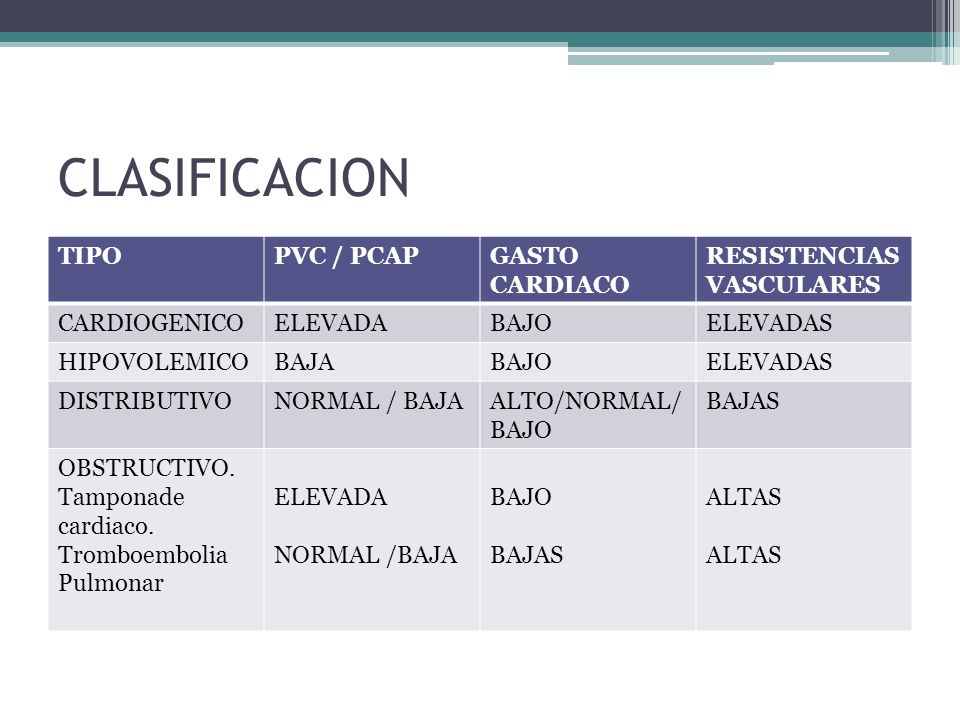CLASIFICACION TIPO PVC / PCAP GASTO CARDIACO RESISTENCIAS VASCULARES