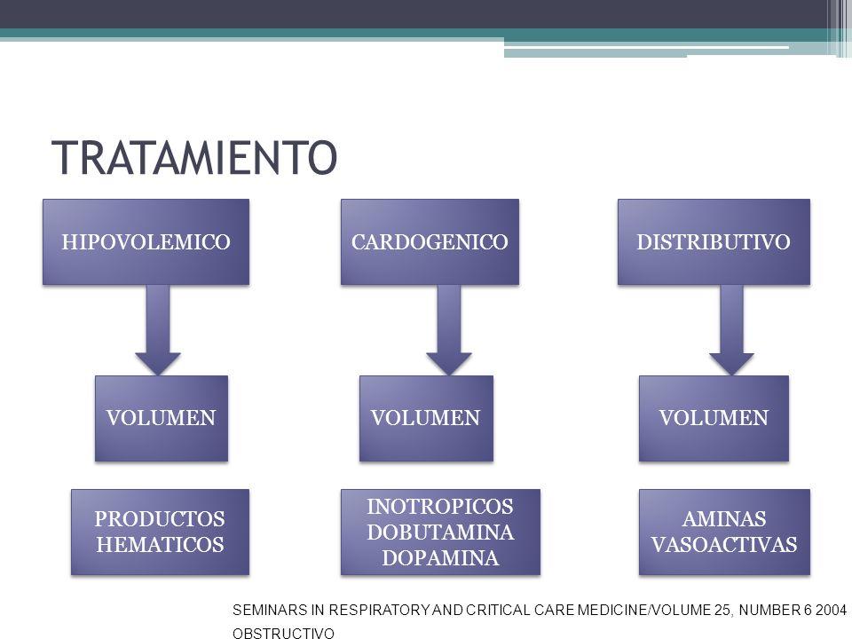 TRATAMIENTO HIPOVOLEMICO CARDOGENICO DISTRIBUTIVO VOLUMEN VOLUMEN