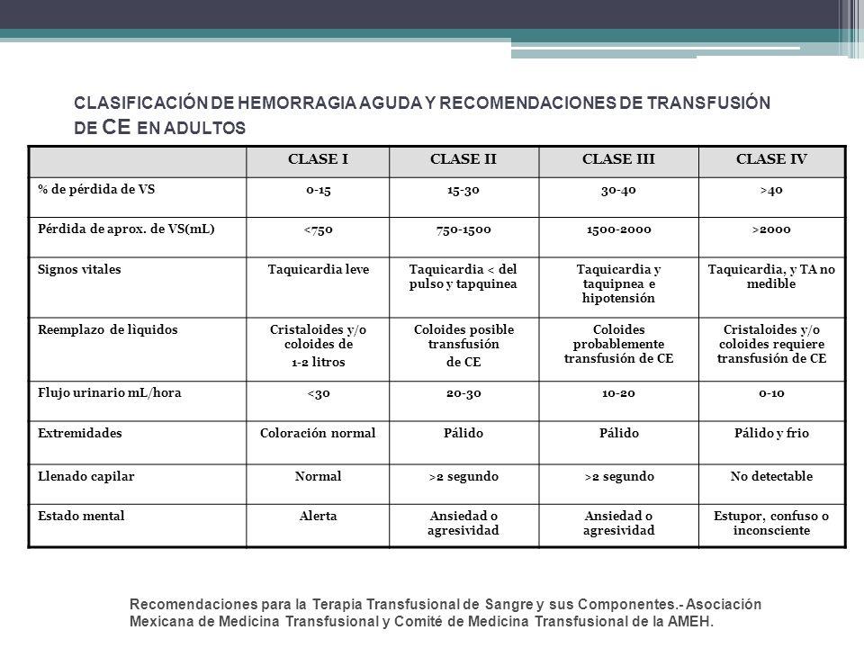 CLASIFICACIÓN DE HEMORRAGIA AGUDA Y RECOMENDACIONES DE TRANSFUSIÓN DE CE EN ADULTOS