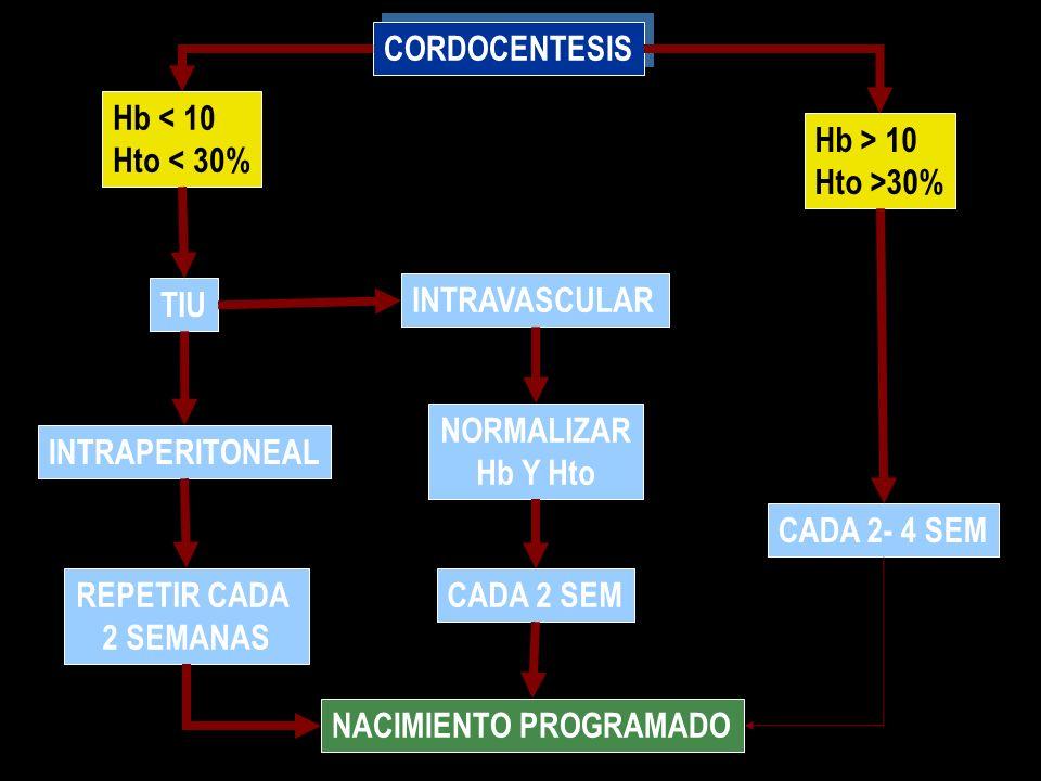 CORDOCENTESISHb < 10. Hto < 30% Hb > 10. Hto >30% TIU. INTRAVASCULAR. NORMALIZAR. Hb Y Hto. INTRAPERITONEAL.