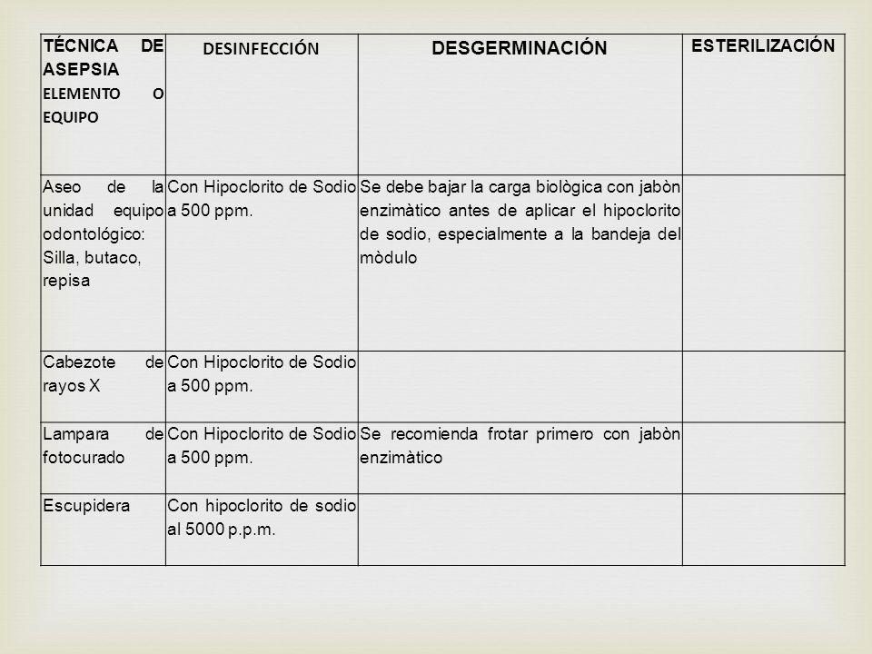 DESINFECCIÓN DESGERMINACIÓN TÉCNICA DE ASEPSIA ELEMENTO O EQUIPO