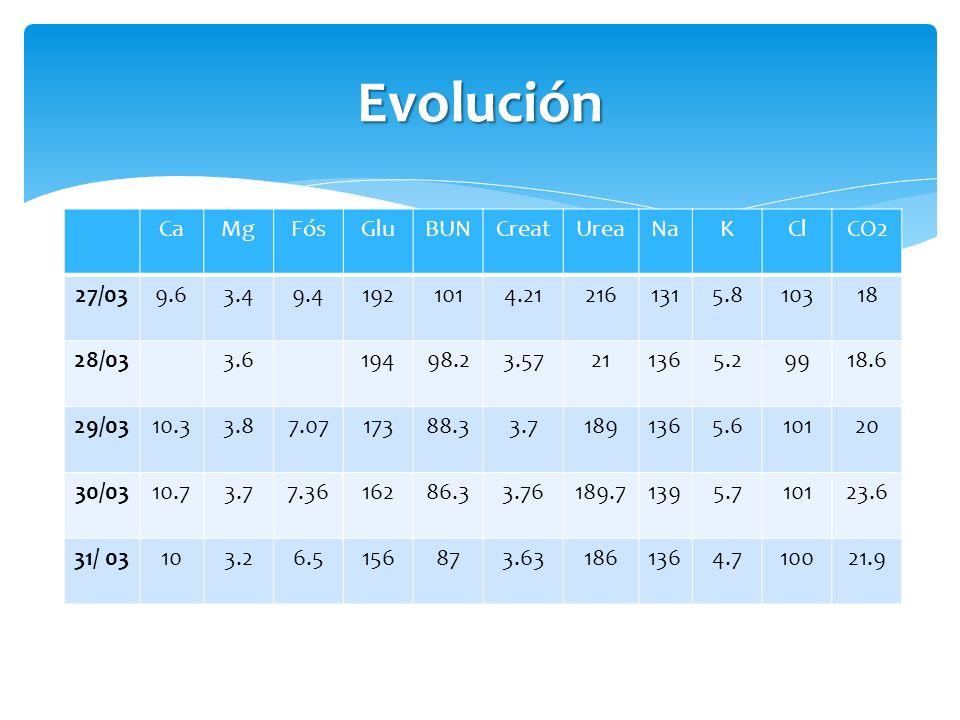 Evolución Ca Mg Fós Glu BUN Creat Urea Na K Cl CO2 27/03 9.6 3.4 9.4