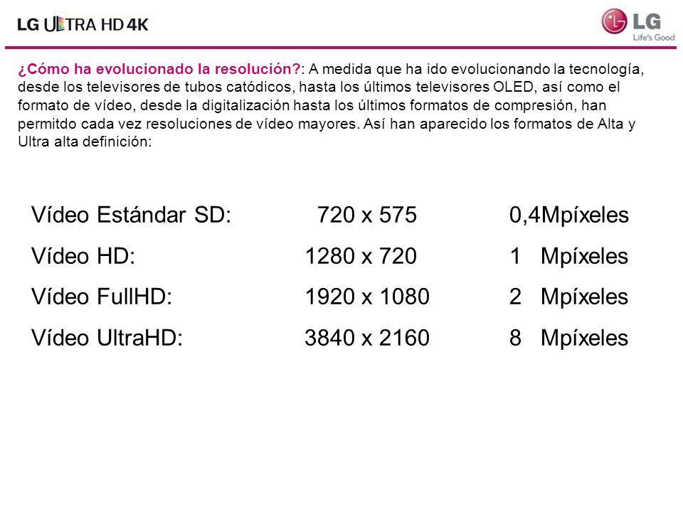 Vídeo Estándar SD: 720 x 575 0,4Mpíxeles