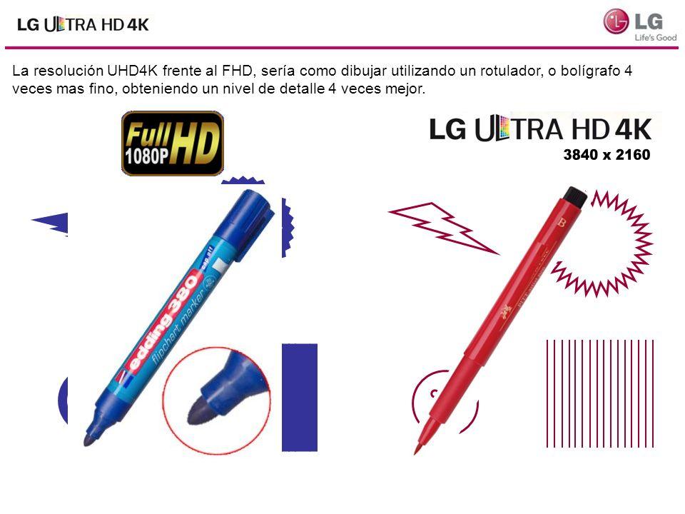 La resolución UHD4K frente al FHD, sería como dibujar utilizando un rotulador, o bolígrafo 4 veces mas fino, obteniendo un nivel de detalle 4 veces mejor.