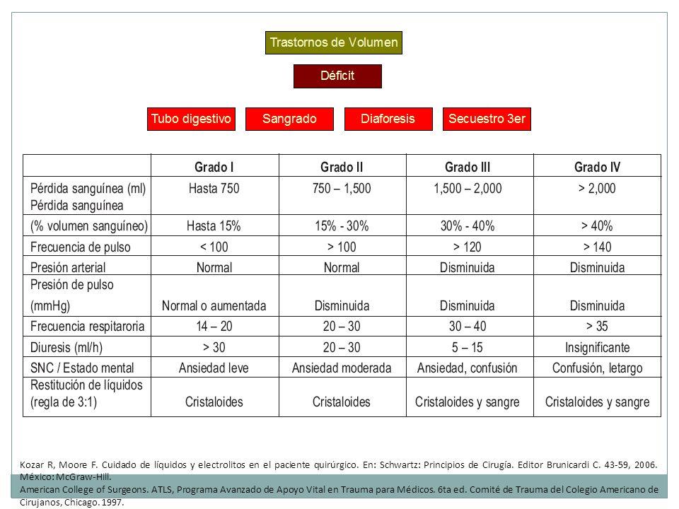 Kozar R, Moore F. Cuidado de líquidos y electrolitos en el paciente quirúrgico. En: Schwartz: Principios de Cirugía. Editor Brunicardi C. 43-59, 2006. México: McGraw-Hill.