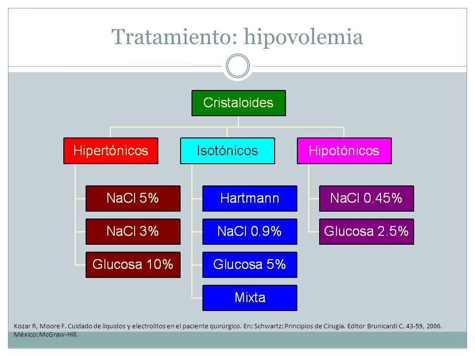 Tratamiento: hipovolemia