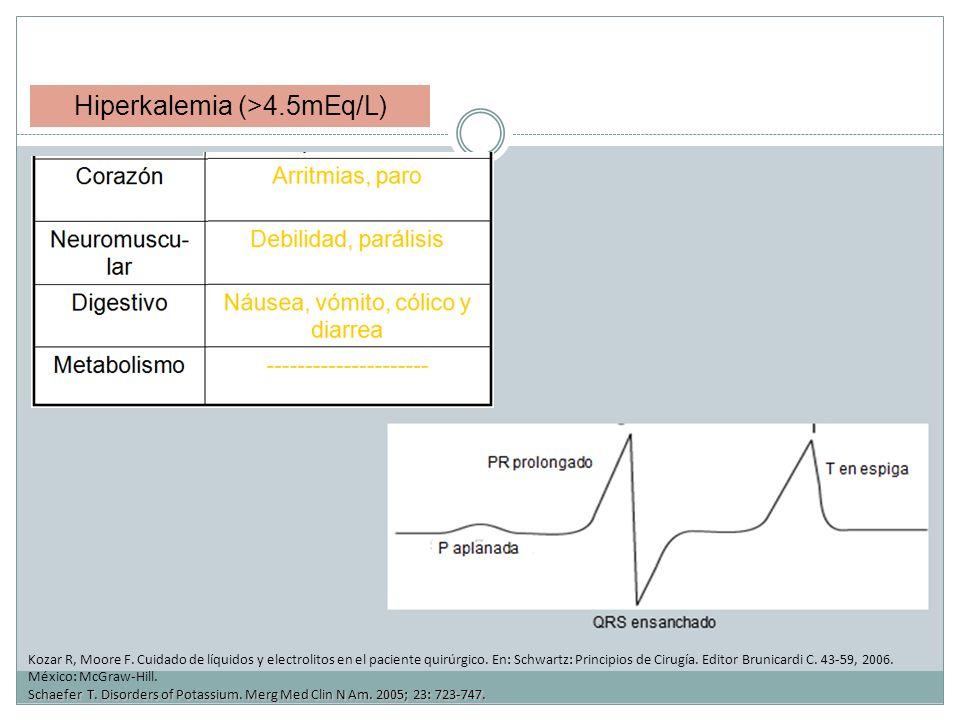 Hiperkalemia (>4.5mEq/L)
