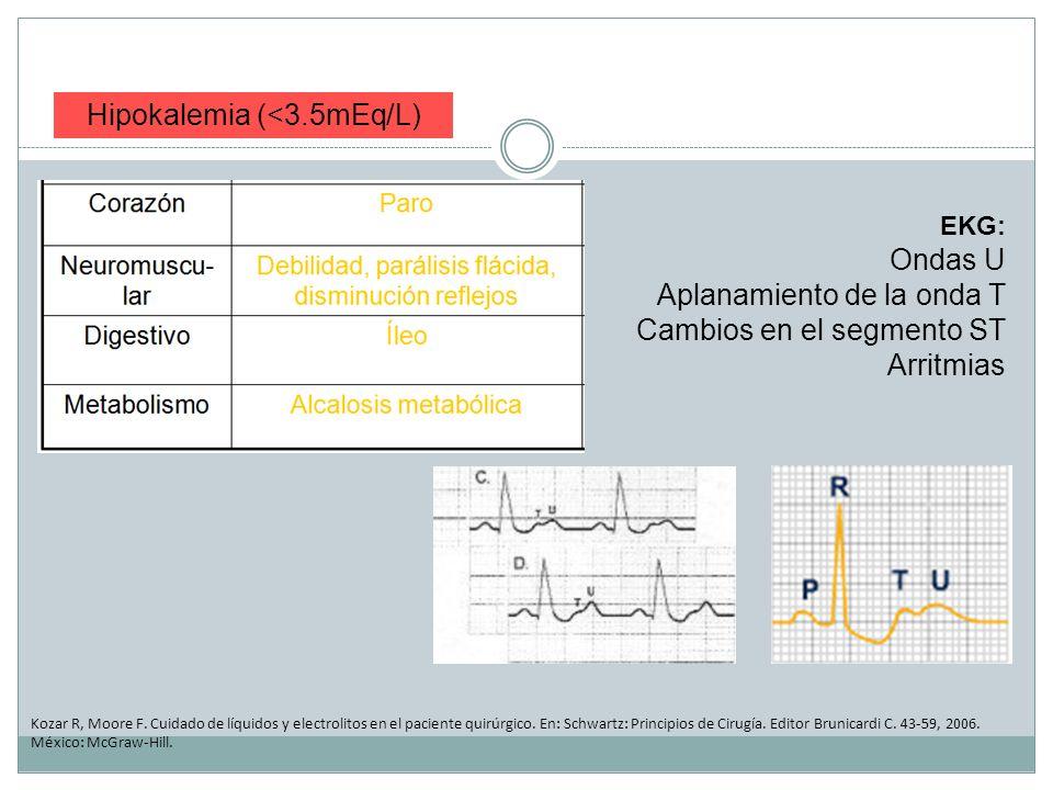 Hipokalemia (<3.5mEq/L)