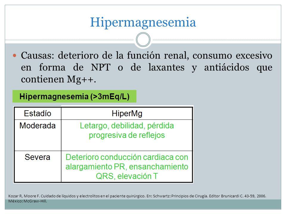Hipermagnesemia (>3mEq/L)
