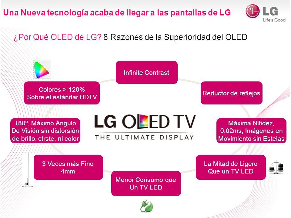 Una Nueva tecnología acaba de llegar a las pantallas de LG